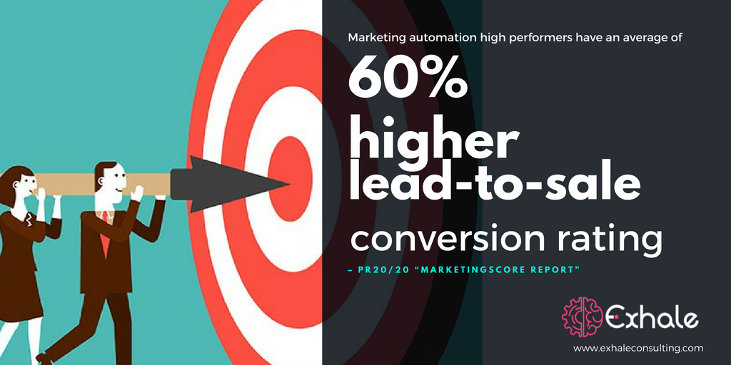 marketing-automation-high-performers-have-an-average-of-60-higher-lead-to-sale-conversion-rating